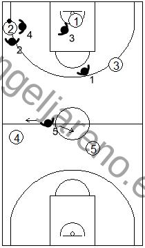 Gráfico de baloncesto que recoge una variante de la zona 1-2-1-1 press que consiste en hacer un único trap y fuera