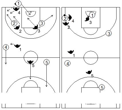 Gráfico de baloncesto que recoge una variante de la zona 1-2-1-1 press si el sacador es el base que quiere subir el balón