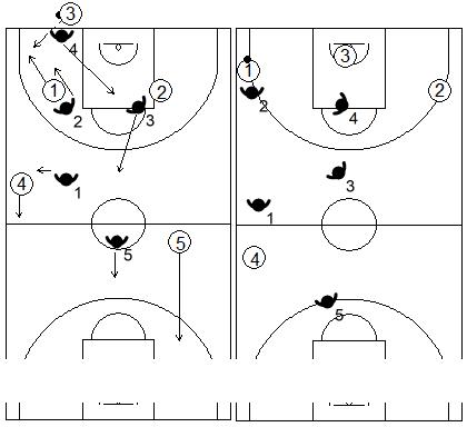Gráfico de baloncesto que recoge una variante de la zona 1-2-1-1 press si se quiere convertirla en una zona de contención