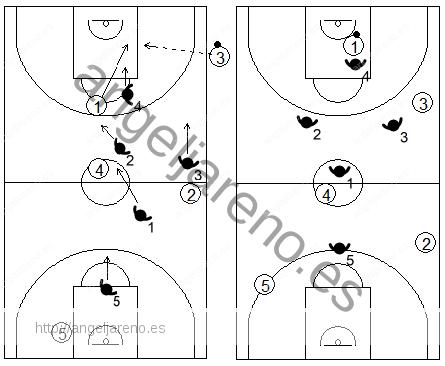 Gráfico de baloncesto que recoge una zona 1-2-1-1 en un saque de banda en campo ofensivo