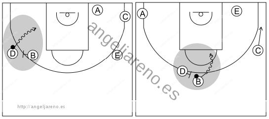 Gráfico de baloncesto que recoge el ataque libre 12 a 14 años-atacar el lado libre del bloqueo directo siempre que se pueda