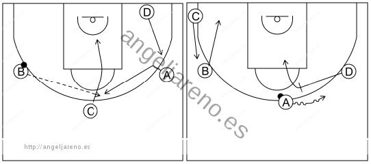 Gráfico de baloncesto que recoge el ataque libre 12 a 14 años-bloquea directo el atacante más próximo situado en el lado débil 4x0