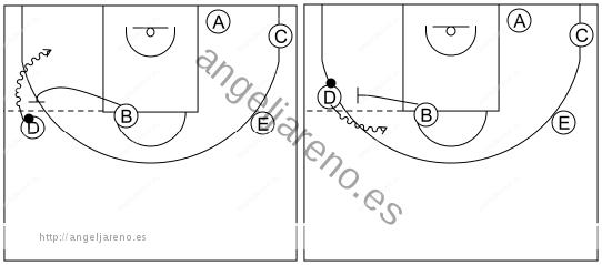 Gráfico de baloncesto que recoge el ataque libre 12 a 14 años-bloquear por encima o por debajo de la línea de tiro libre