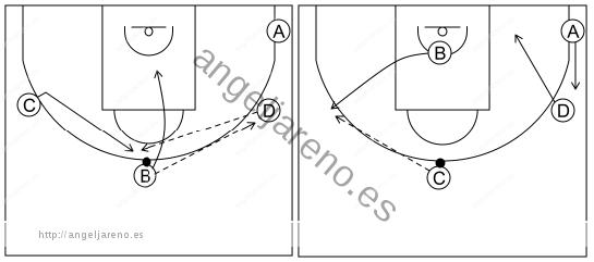 Gráfico de baloncesto que recoge el ataque libre 12 a 14 años-cambio de lado del balón 4x0