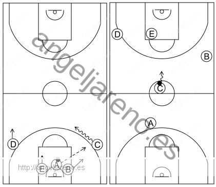 Gráfico de baloncesto que recoge el ataque libre 12 a 14 años-contraataque tras rebote 5x0