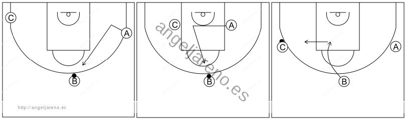 Gráfico de baloncesto que recoge el ataque libre 12 a 14 años-correr a poner el bloqueo después de enmascararlo