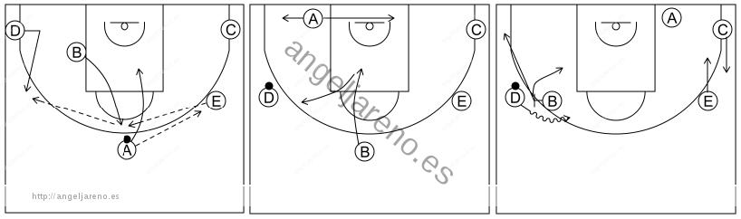 Gráfico de baloncesto que recoge el ataque libre 12 a 14 años-cortador rompe el corte y bloquea directo 5x0