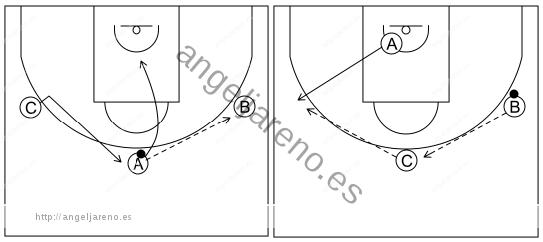 Gráfico de baloncesto que recoge el ataque libre 12 a 14 años-corte, reemplazo e inversion del balón 3x0