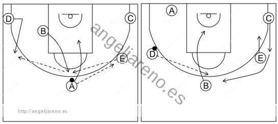 Gráfico de baloncesto que recoge el ataque libre 12 a 14 años-corte, reemplazo e inversion del balón 5x0