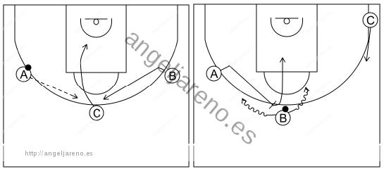 Gráfico de baloncesto que recoge el ataque libre 12 a 14 años-corte, reemplazo y bloqueo directo central 3x0