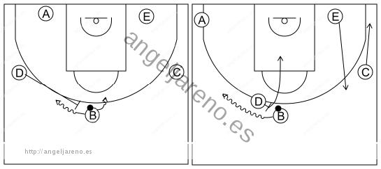 Gráfico de baloncesto que recoge el ataque libre 12 a 14 años-corte, reemplazo y bloqueo directo central 5x0