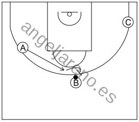 Gráfico de baloncesto que recoge el ataque libre 12 a 14 años-corte, reemplazo y bloqueo directo central cambiando ángulo de bloqueo 3x0