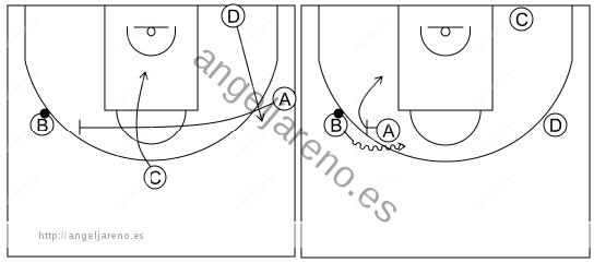 Gráfico de baloncesto que recoge el ataque libre 12 a 14 años-corte y el que reemplaza bloquea directo con esquina del lado fuerte libre 4x0