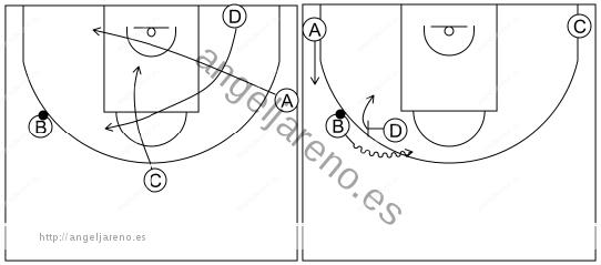 Gráfico de baloncesto que recoge el ataque libre 12 a 14 años-corte y el que reemplaza bloquea directo con esquina del lado fuerte ocupada 4x0