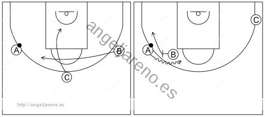 Gráfico de baloncesto que recoge el ataque libre 12 a 14 años-el pasador corta y bloquea directo el que le reemplaza (esquina lado fuerte libre) 3x0