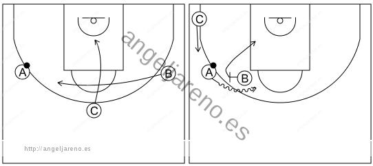 Gráfico de baloncesto que recoge el ataque libre 12 a 14 años-el pasador corta y bloquea directo el que le reemplaza (esquina lado fuerte ocupada) 3x0