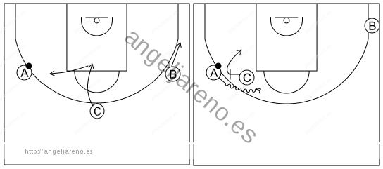Gráfico de baloncesto que recoge el ataque libre 12 a 14 años-el pasador rompe el corte y bloquea directo (esquina lado fuerte libre) 3x0