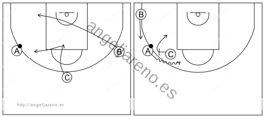 Gráfico de baloncesto que recoge el ataque libre 12 a 14 años-el pasador rompe el corte y bloquea directo (esquina lado fuerte ocupada) 3x0