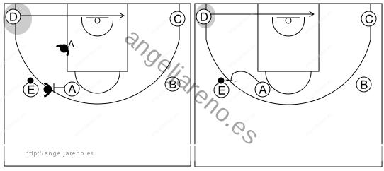 Gráfico de baloncesto que recoge el ataque libre 12 a 14 años-excepción de ocupación o no de la esquina del lado fuerte