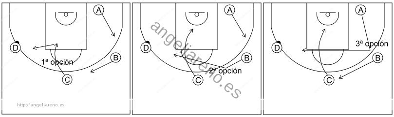 Gráfico de baloncesto que recoge el ataque libre 12 a 14 años-opciones de bloqueo directo tras invertir el balón 3x0