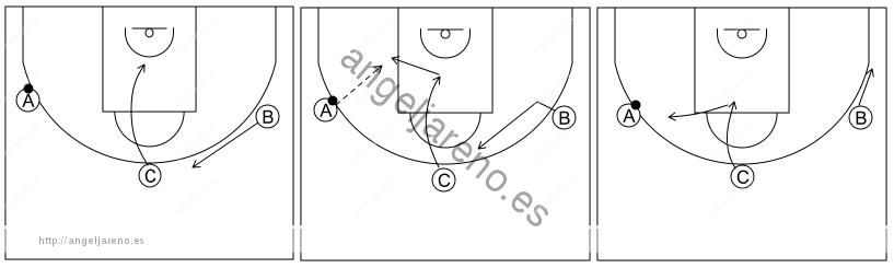 Gráfico de baloncesto que recoge el ataque libre 12 a 14 años-opciones de cortar, postear o bloquear directo 3x0