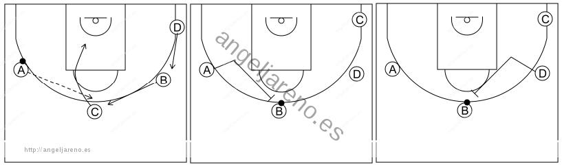 Gráfico de baloncesto que recoge el ataque libre 12 a 14 años-opciones de establecer el bloqueo directo central