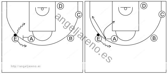 Gráfico de baloncesto que recoge el ataque libre 12 a 14 años-opciones del bloqueador y del receptor del bloqueo directo