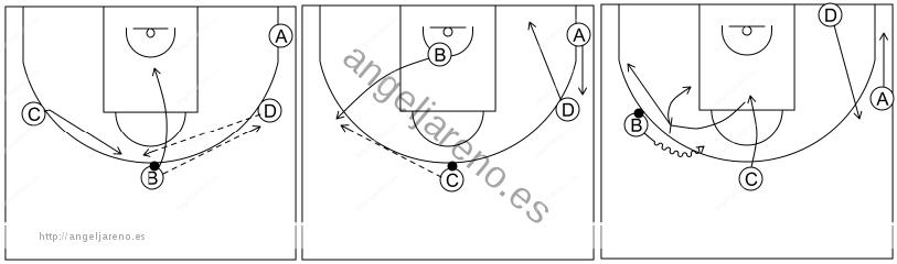 Gráfico de baloncesto que recoge el ataque libre 12 a 14 años-pasador rompe el corte y bloquea directo 4x0