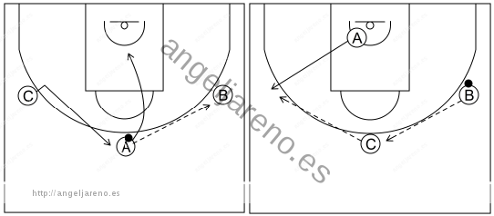 Gráfico de baloncesto que recoge el ataque libre 12 a 14 años-pasar, cortar, reemplazar y cambiar el balón de lado 3x0