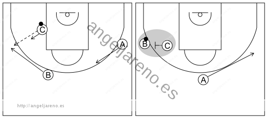 Gráfico de baloncesto que recoge el ataque libre 12 a 14 años-pase desde el poste bajo al perímetro y bloqueo directo