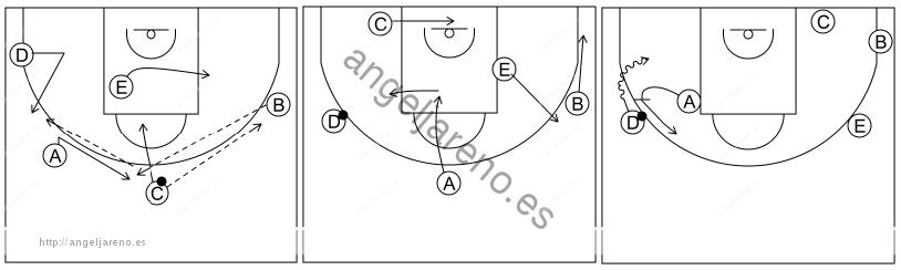 Gráfico de baloncesto que recoge el ataque libre 12 a 14 años-tras contraataque, inversión del balón y bloqueo directo 5x0