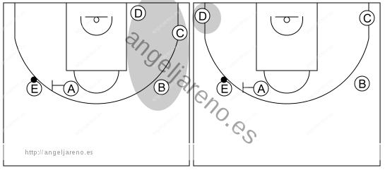 Gráfico de baloncesto que recoge el ataque libre 12 a 14 años-tres atacantes no inmersos en el bloqueo directo generan espacio para este