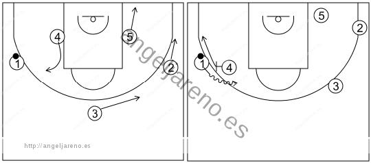 Gráfico de baloncesto que recoge el ataque libre 14 a 18 años (3 abiertos)-bloqueo directo lateral con esquina libre 5x0