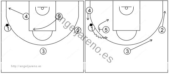 Gráfico de baloncesto que recoge el ataque libre 14 a 18 años (3 abiertos)-bloqueo directo lateral con esquina ocupada 5x0