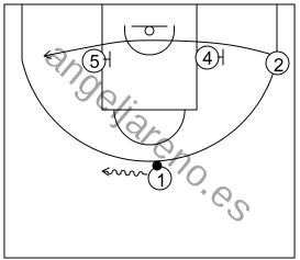 Gráfico de baloncesto que recoge el ataque libre 14 a 18 años (3 abiertos)-bloqueos de los postes al resto de atacantes
