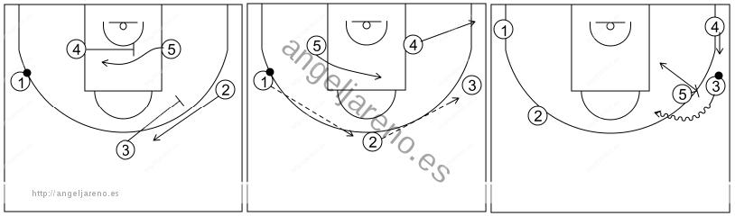 Gráfico de baloncesto que recoge el ataque libre 14 a 18 años (3 abiertos)-bloqueos indirectos lejos del balón tras cambio de lado 5x0