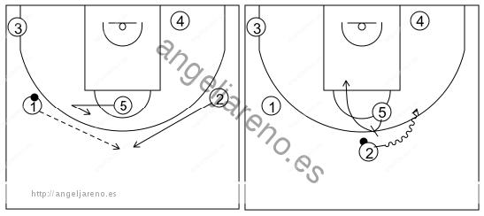 Gráfico de baloncesto que recoge el ataque libre 14 a 18 años (3 abiertos)-cambio de lado del balón y bloqueo directo central 5x0