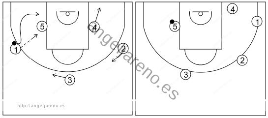 Gráfico de baloncesto que recoge el ataque libre 14 a 18 años (3 abiertos)-cambio de lado del balón y juego con el poste 5x0
