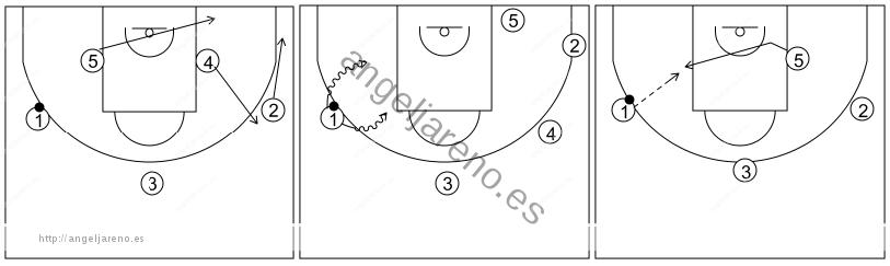 Gráfico de baloncesto que recoge el ataque libre 14 a 18 años (3 abiertos)-cambio de lado y 1x1 perimetral o poste medio 5x0