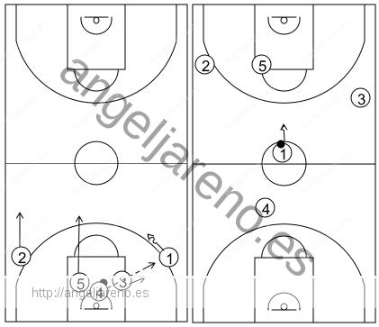 Gráfico de baloncesto que recoge el ataque libre 14 a 18 años (3 abiertos)-contraataque 5x0 tras rebote defensivo