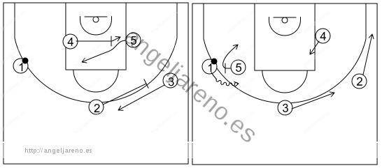 Gráfico de baloncesto que recoge el ataque libre 14 a 18 años (3 abiertos)-contraataque, cambio de lado y bloqueos 5x0
