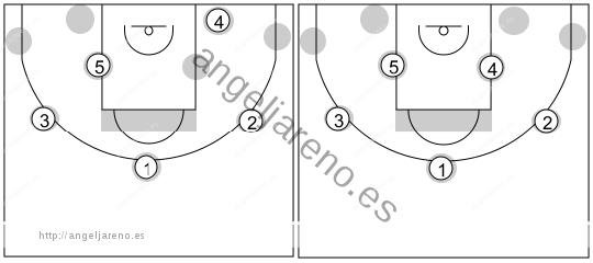 Gráfico de baloncesto que recoge el ataque libre 14 a 18 años (3 abiertos)-diferentes maneras de comenzarlo
