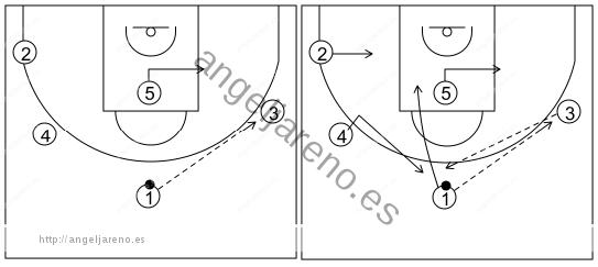 Gráfico de baloncesto que recoge el ataque libre 14 a 18 años (3 abiertos)-enlace del contrataque con el ataque libre cortando y reemplazando 5x0