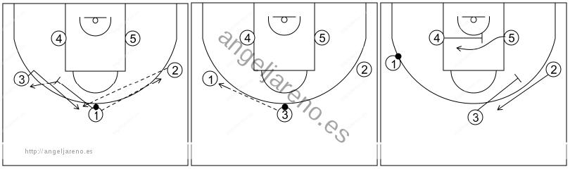 Gráfico de baloncesto que recoge el ataque libre 14 a 18 años (3 abiertos)-pase, bloqueo indirecto, cambio de lado y bloqueos indirectos lejos del balón 5x0