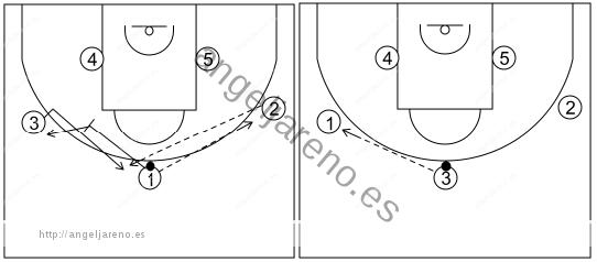 Gráfico de baloncesto que recoge el ataque libre 14 a 18 años (3 abiertos)-pase, bloqueo indirecto y cambio de lado del balón 5x0