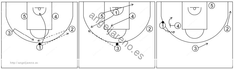 Gráfico de baloncesto que recoge el ataque libre 14 a 18 años (3 abiertos)-pase, corte, reemplazo, cambio de lado de balón y bloqueo directo 5x0