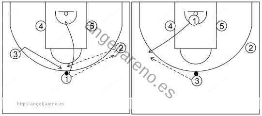Gráfico de baloncesto que recoge el ataque libre 14 a 18 años (3 abiertos)-pase, corte, reemplazo y cambio de lado de balón 5x0