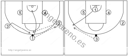 Gráfico de baloncesto que recoge el ataque libre 14 a 18 años (3 abiertos)-pase, corte, reemplazo y cambio de lado del balón 5x0