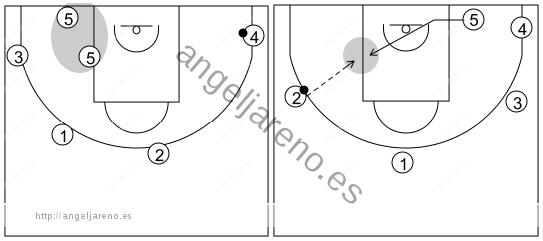 Gráfico de baloncesto que recoge el ataque libre 14 a 18 años (3 abiertos)-posición del 5
