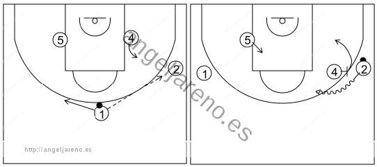 Gráfico de baloncesto que recoge el ataque libre 14 a 18 años (3 abiertos)-postes bloqueando directo